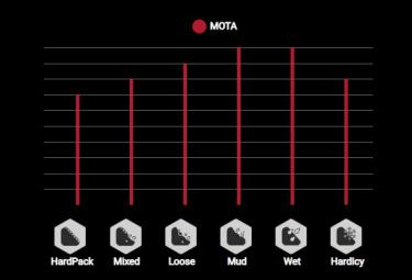 Pneu Vittoria Mota 27.5'' Tubeless Ready TNT Graphene G2.0 Anthracite