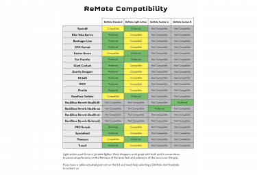 Wolf Tooth ReMote para Sram MatchMaker X (sin cable ni carcasa) Negro