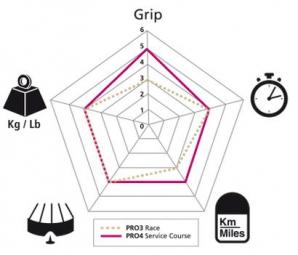 pneu michelin pro4 service course 700mm noir tringle souple 23 mm