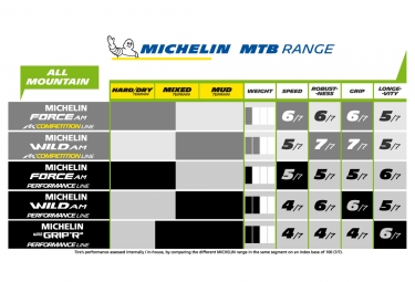 Faltreifen Michelin Wild AM Competition Line 27,5'' Tubeless Ready E-Bike Ready