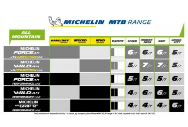 Pneu Michelin Force AM Competition Line 29'' Tubeless Ready Souple E-Bike Ready