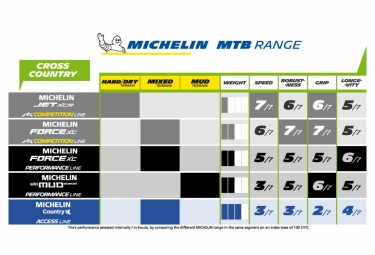 MICHELIN Tire Force XC Compétition Line Tubeless Ready 27.5''