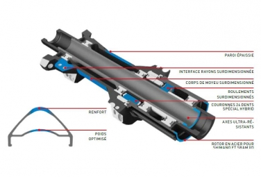 Roue Avant DT Swiss Hybrid H1900 Spline 29´´/30mm | Boost 15x110mm 2019