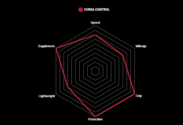 Pneu Vittoria Corsa Control Graphene G2.0 Noir