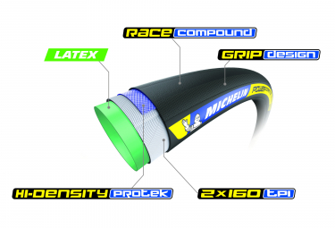 Michelin Power Competition Tubular 700 mm Hi-Density Protek Latex Black