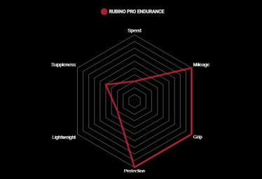 Vittoria Rubino Pro Endurance Graphene G2.0 Reifen Schwarz