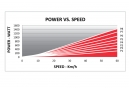 Elite Qubo Power Mag Smart B+ Resistance Hometrainer